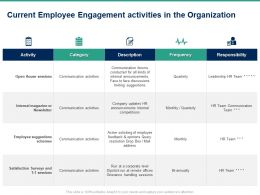 Current Employee Engagement Activities In The Organization Ppt Powerpoint Presentation Icon