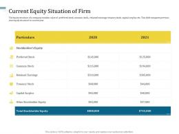 Current Equity Situation Of Firm Understanding Capital Structure Of Firm Ppt Summary