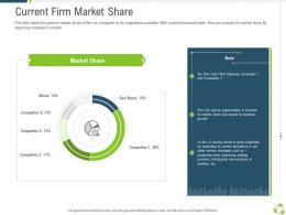 Current Firm Market Share Company Expansion Through Organic Growth Ppt Summary