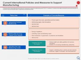 Current International Policies And Measures Critical Supplies Ppt Examples