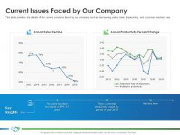 Current Issues Faced By Our Company Sales S41 Ppt Portfolio Graphics Example