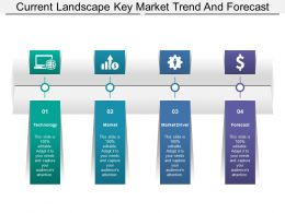 Current Landscape Key Market Trend And Forecast
