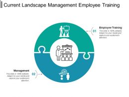 Current Landscape Management Employee Training
