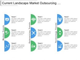Current Landscape Market Outsourcing Technology Trends