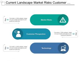 Current Landscape Market Risks Customer Technology