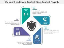 Current Landscape Market Risks Market Growth