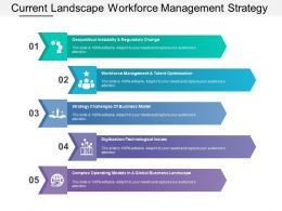 Current Landscape Workforce Management Strategy Challenges