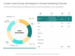 Current Lead Scoring With Respect To Several Marketing Channels Email Value Ppt Show
