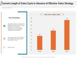 Current Length Of Sales Cycle In Absence Of Effective Sales Strategy Ppt Brochure