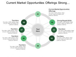 Current Market Opportunities Offerings Strong People Skills Brand Awareness