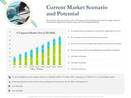 Current Market Scenario And Potential Looking Ppt Powerpoint Presentation Tips