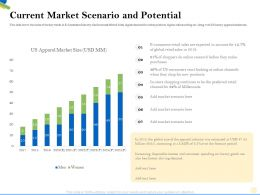 Current Market Scenario And Potential Millennials Ppt Powerpoint Presentation Infographics Inspiration