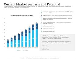 Current Market Scenario And Potential Ppt Powerpoint Presentation File Themes
