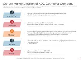 Current Market Situation Of ADC Cosmetics Company Latest Trends Can Provide Competitive Advantage Company