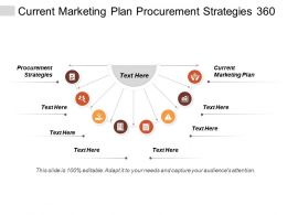Current Marketing Plan Procurement Strategies 360 Surveys Advertising Internet Cpb