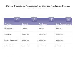 Current Operational Assessment For Effective Production Process