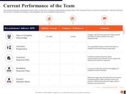 Current Performance Of The Team Process Redesigning Improve Customer Retention Rate Ppt Grid