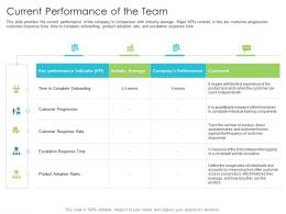 Current Performance Of The Team Techniques Reduce Customer Onboarding Time