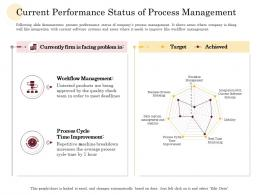 Current Performance Status Of Process Management Manufacturing Company Performance Analysis Ppt Grid