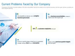 Current Problems Faced By Our Company Ppt Powerpoint Outline