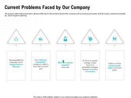 Current Problems Faced By Our Company Uncertainties Ppt Powerpoint Presentation Icon Ideas