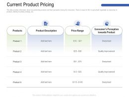 Current Product Pricing M3184 Ppt Powerpoint Presentation Ideas Graphics Tutorials
