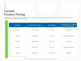 Current Product Pricing Overpriced Ppt Powerpoint Presentation Model File Formats