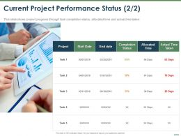 Current Project Performance Status Allocated Ppt Powerpoint Presentation Icons