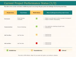 Current Project Performance Status Governance Ppt Outline Rules