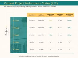 Current Project Performance Status Project Ppt Model Examples