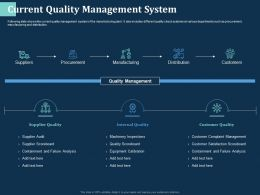 Current Quality Management System Distribution Ppt Powerpoint Presentation Layouts Graphics