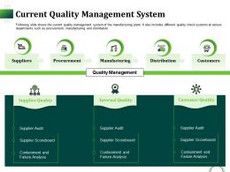 Current Quality Management System Ppt Gallery Guidelines