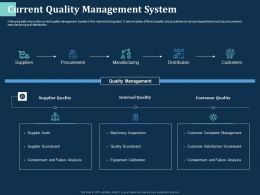 Current Quality Management System Suppliers Ppt Powerpoint Presentation Pictures Outfit