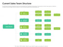 Current Sales Team Structure Sales Enablement Enhance Overall Productivity Ppt Slides Rules