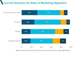 Current Scenario For Sales And Marketing Alignment Powerpoint Slides