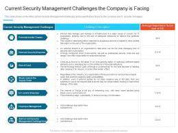 Current Security Management Challenges Steps Set Up Advanced Security Management Plan