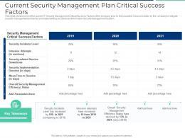 Current Security Management Plan Critical Success Factors Ppt Summary Vector