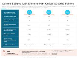 Current Security Management Plan Steps Set Up Advanced Security Management Plan Ppt Slides