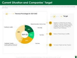 Current Situation And Companies Target Hazardous Waste Management Ppt Inspiration