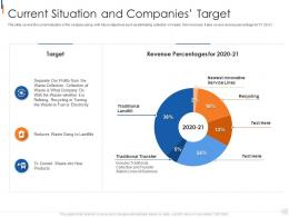 Current Situation And Companies Target Municipal Solid Waste Management Ppt Diagrams