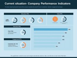 Current Situation Company Performance Indicators Attraction Ppt Infographics