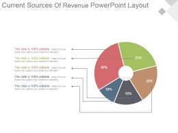 Current Sources Of Revenue Powerpoint Layout