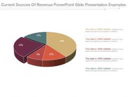 Current Sources Of Revenue Powerpoint Slide Presentation Examples