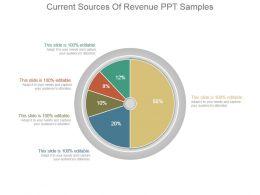 Current Sources Of Revenue Ppt Samples