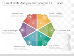 Current State Analysis Gap Analysis Ppt Slide