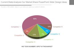 Current State Analysis Our Market Share Powerpoint Slide Design Ideas