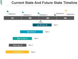 Current State And Future State Timeline Powerpoint Slide Clipart