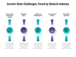 Current State Challenges Faced By Biotech Industry