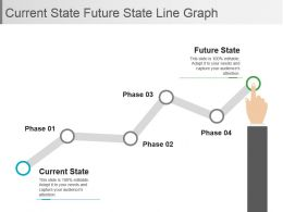 Current State Future State Line Graph Powerpoint Slide Deck Template