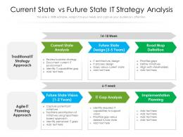 Current State Vs Future State It Strategy Analysis